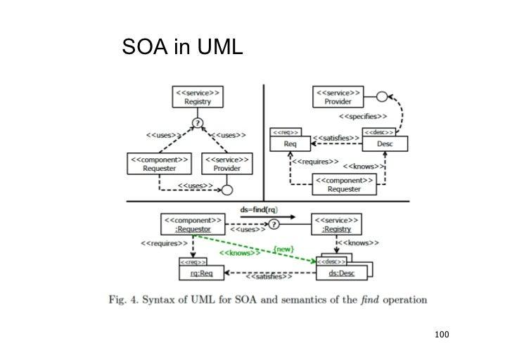 SOA in UML             100