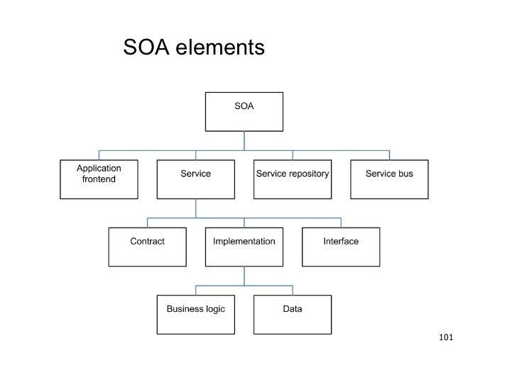 SOA elements               101
