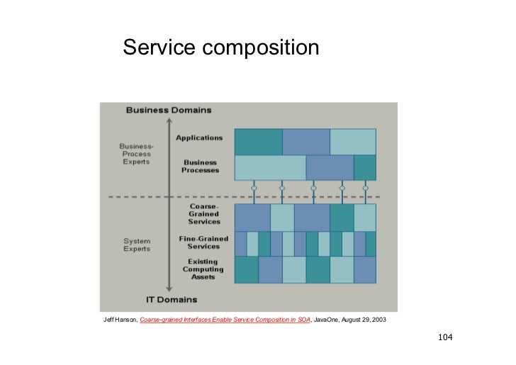 Service compositionJeff Hanson, Coarse-grained Interfaces Enable Service Composition in SOA, JavaOne, August 29, 2003     ...