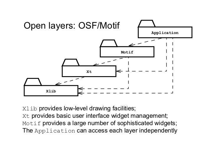 Open layers: OSF/Motif                                             Application                                  Motif     ...