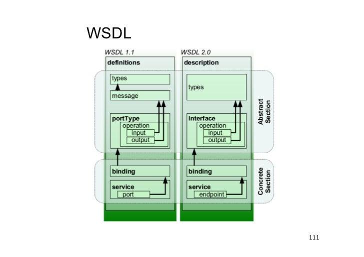 WSDL       111
