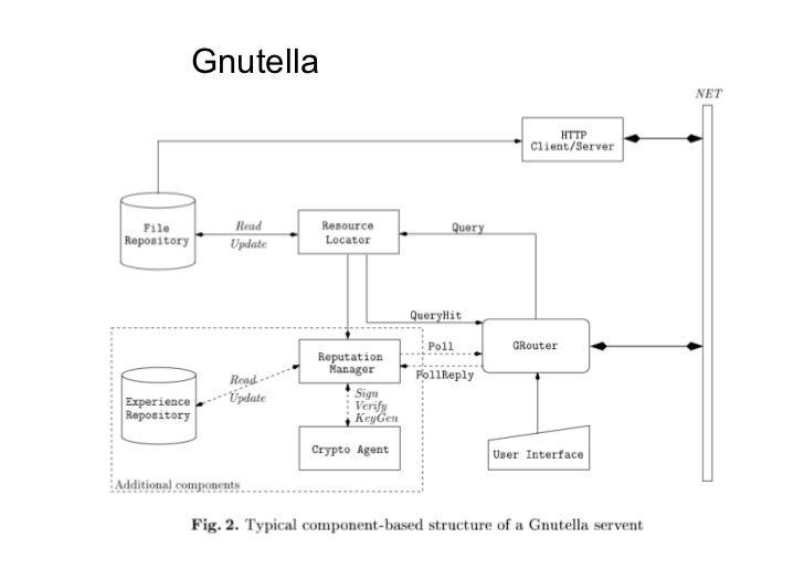 Gnutella           132