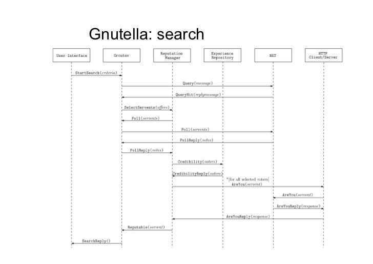 Gnutella: search                   133
