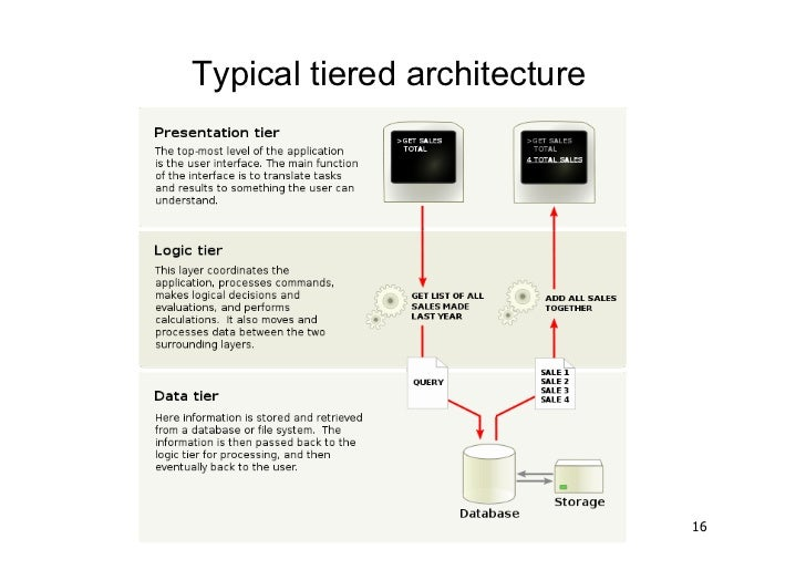 Typical tiered architecture                              16