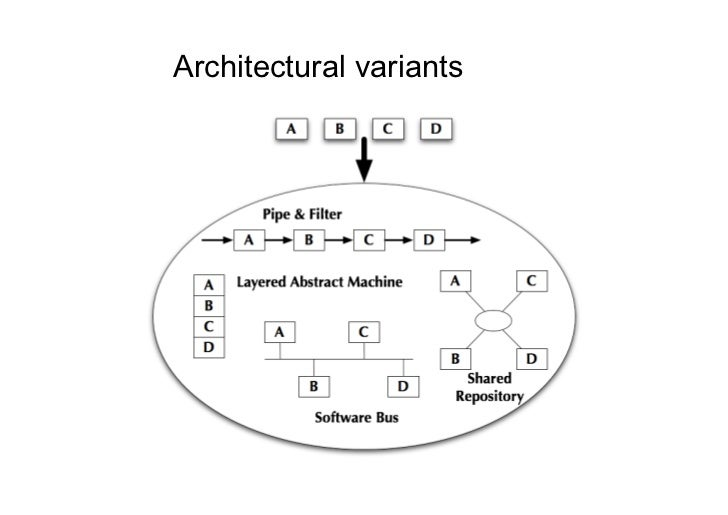 Architectural variants