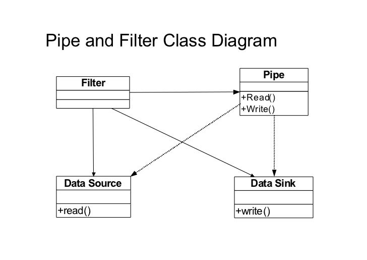 Pipe and Filter Class Diagram                             Pipe     Filter                        +Read()                  ...