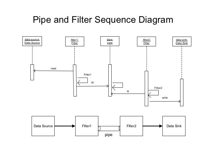 Pipe and Filter Sequence Diagramdata source:           filter1:               pipe:             filter2:                  ...