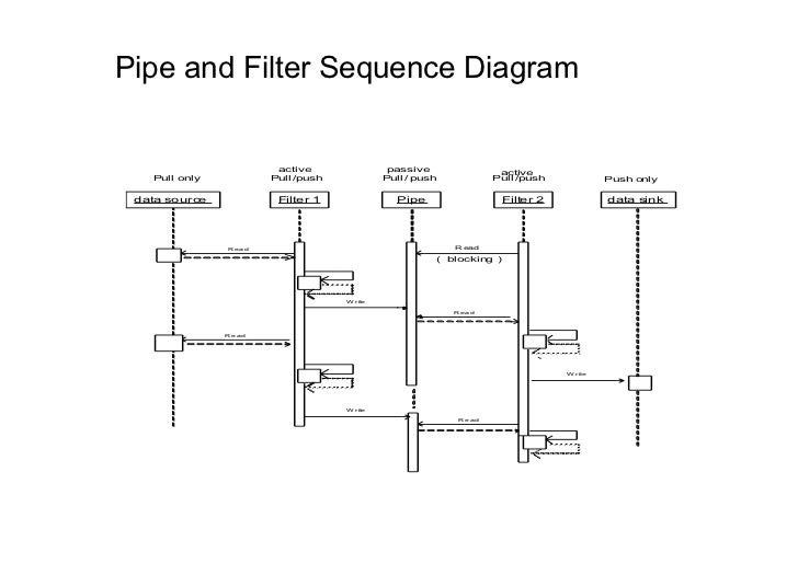 Pipe and Filter Sequence Diagram                        active                passive                active   Pull only   ...