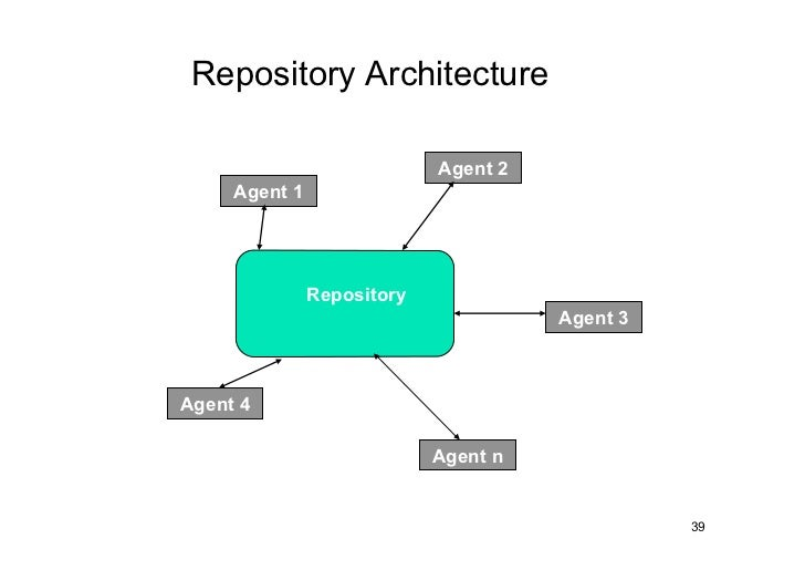 Repository Architecture                            Agent 2     Agent 1               Repository                           ...