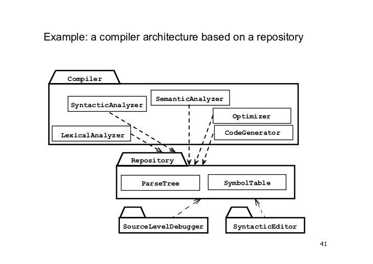 architectural styles in software architecture pdf