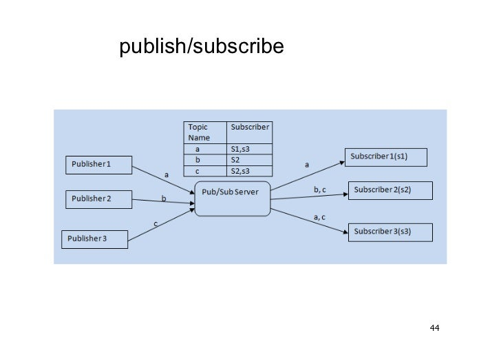 publish/subscribe                    44