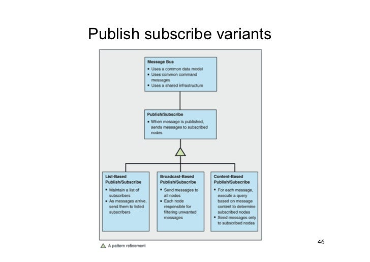 Publish subscribe variants                             46