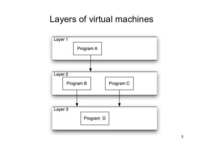 Layers of virtual machines                             5