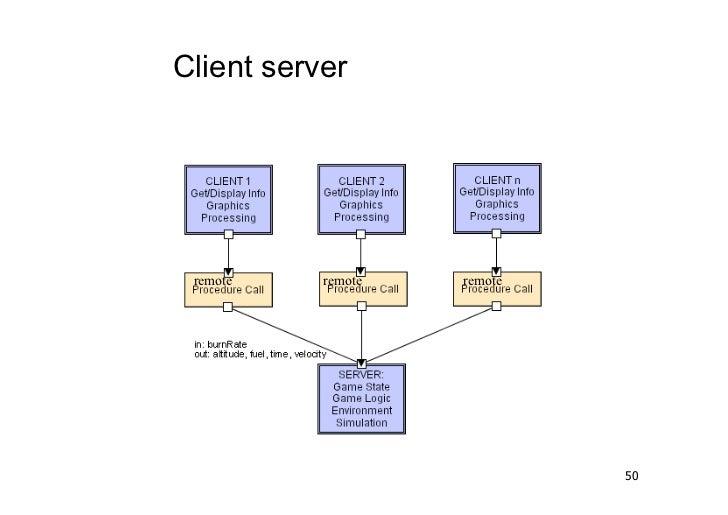 Client server remote    remote   remote                             50