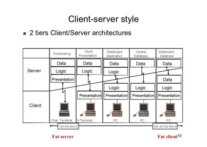 Client-server style   2 tiers Client/Server architectures            Fat server                     Fat client 55