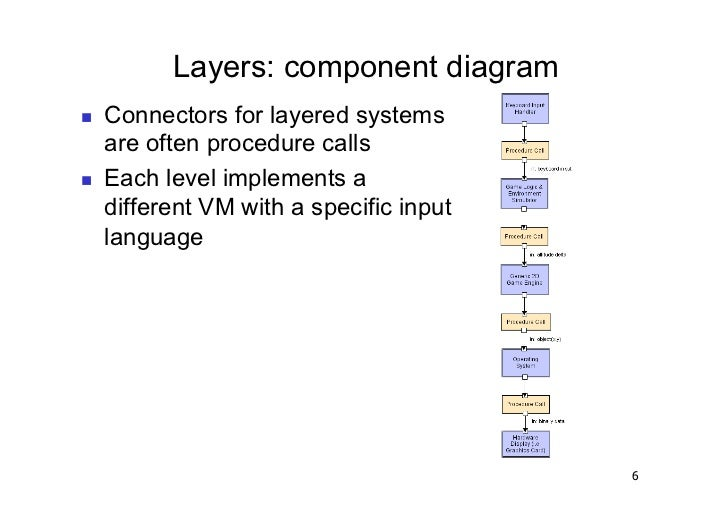 Layers: component diagram   Connectors for layered systems     are often procedure calls   Each level implements a    ...