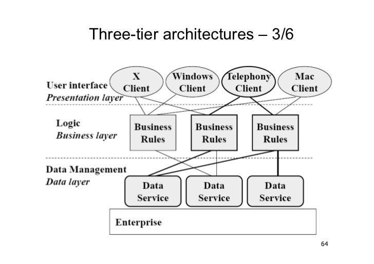 Three-tier architectures – 3/6                                 64