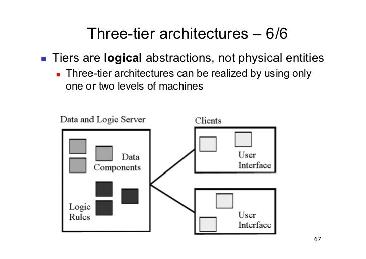 Three-tier architectures – 6/6   Tiers are logical abstractions, not physical entities        Three-tier architectures...