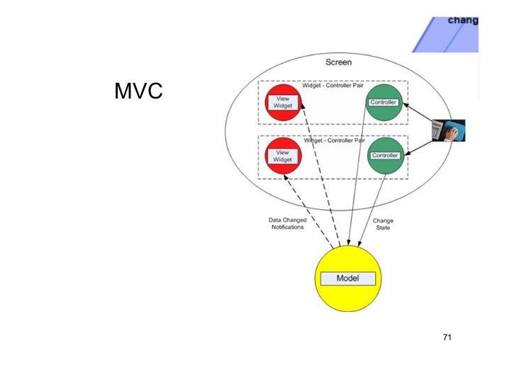 MVC      71
