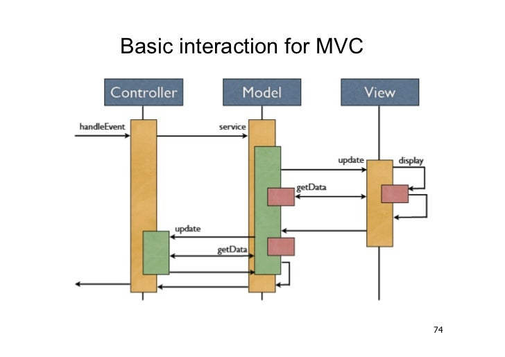Basic interaction for MVC                            74
