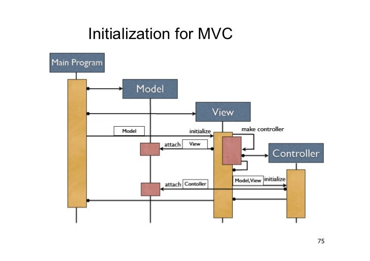 Initialization for MVC                         75