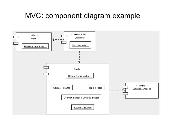 Architetture Software Architectural Styles on Mvc Architecture Diagram Example