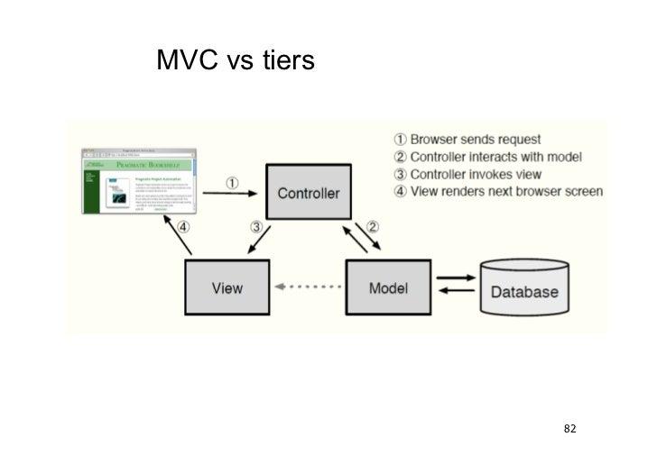 MVC vs tiers               82