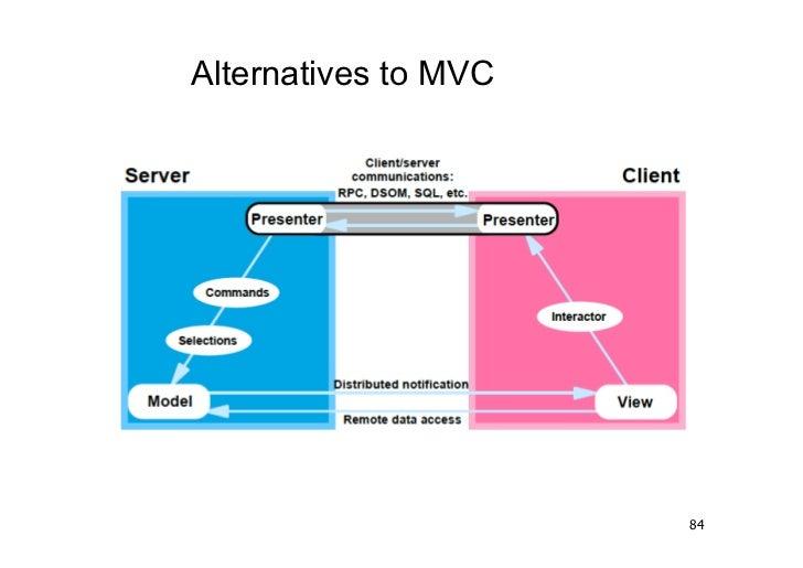 Alternatives to MVC                      84
