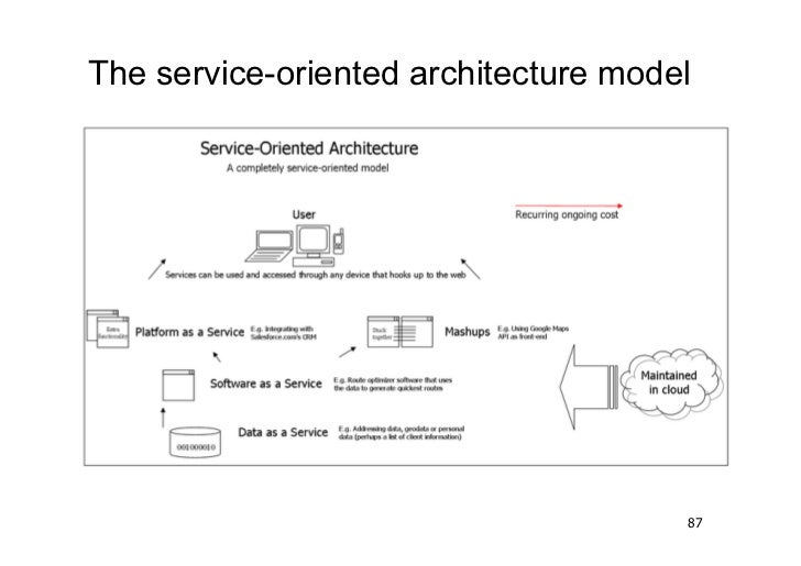 The service-oriented architecture model                                      87