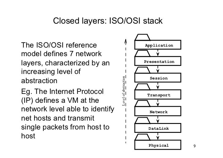 Closed layers: ISO/OSI stackThe ISO/OSI reference                                   Applicationmodel defines 7 networklaye...