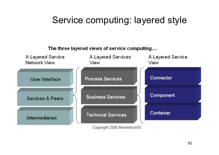 Service computing: layered style                                   92