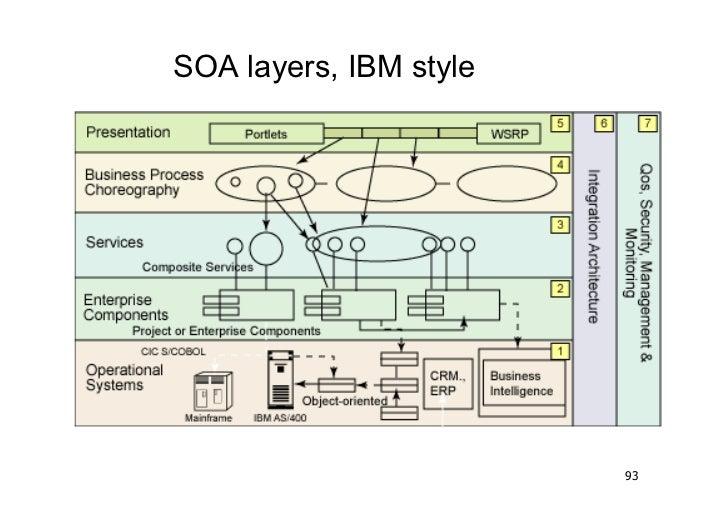 SOA layers, IBM style                        93