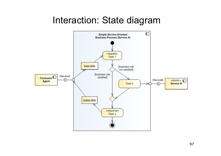 Interaction: State diagram                             97