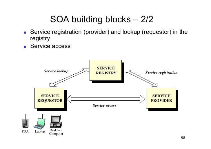 SOA building blocks – 2/2       Service registration (provider) and lookup (requestor) in the         registry       S...