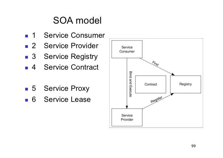 SOA model   1   Service Consumer   2   Service Provider   3   Service Registry   4   Service Contract   5   Serv...