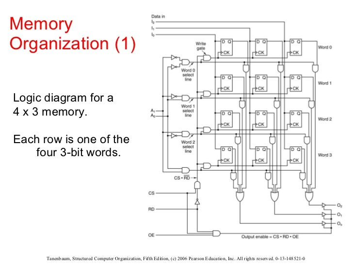 logic diagram 4 x 3 memory anything wiring diagrams u2022 rh johnparkinson me 4-3 Under Defense Diagram of 4 3 Defense
