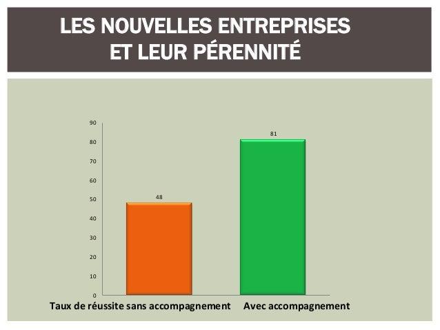 La formation des entrepreneurs avant et apr s la cr ation - Chambre de commerce et d industrie nice cote d azur ...