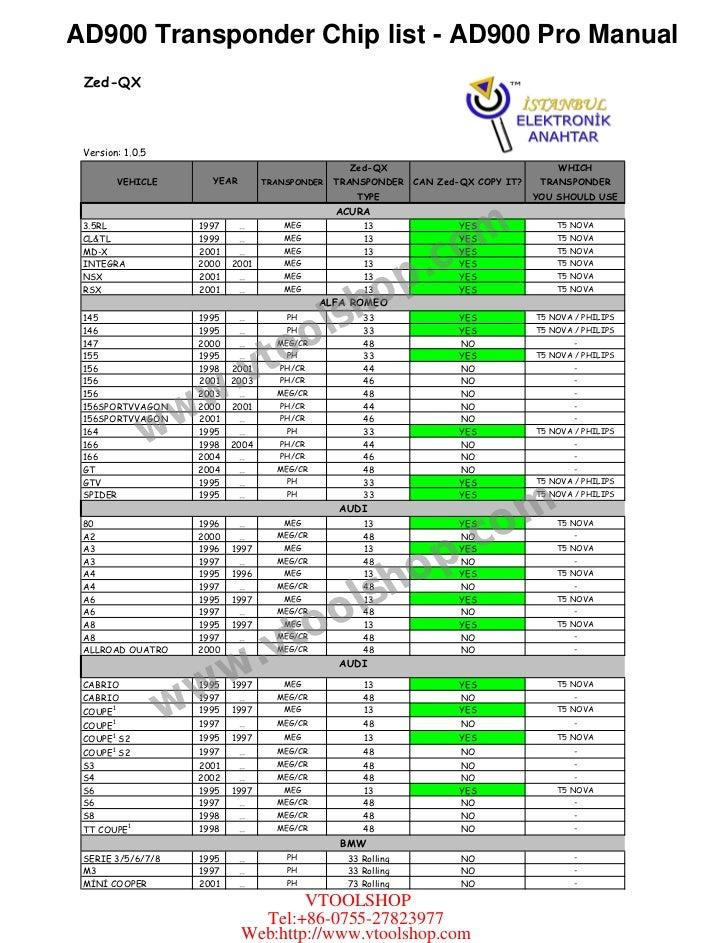 AD900 Transponder Chip list - AD900 Pro Manual Zed-QX Version: 1.0.5                                                      ...