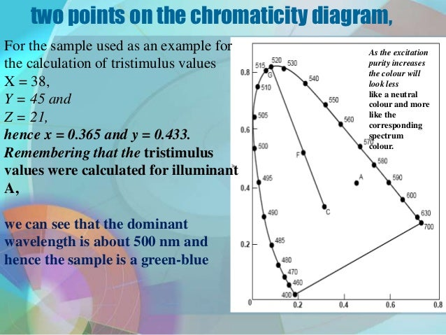 312 c hromaticity diagram 13 two points on the chromaticity ccuart Image collections