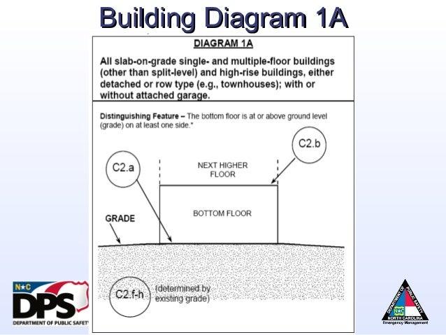 Flood building diagram 1b wiring diagram elevation certificate diagram number 6 wiring diagram u2022 rh championapp co elevation certificate building diagram number fema elevation certificate asfbconference2016 Choice Image