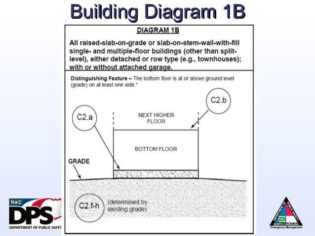 Lowest Floor Elevation On Elevation Certificate : Top of bottom floor elevation certificate thefloors