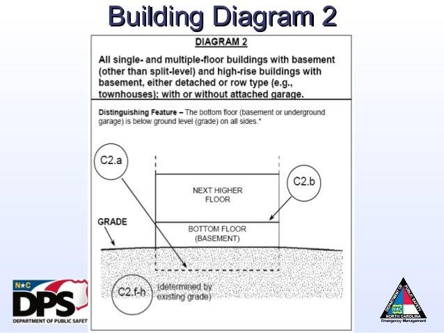 fema wiring diagram food diagram wiring diagram