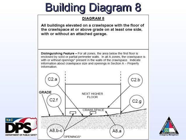 Floor Elevation Certificate : Nfip overview flood risk information system elevation