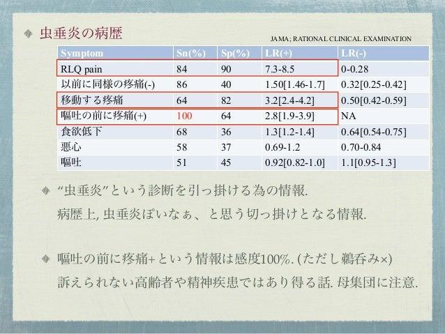 臨床推論3 アッペの数字 Slide 3