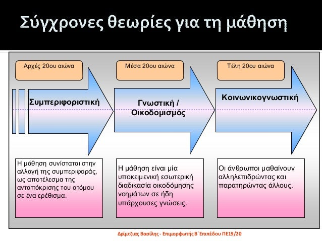 3. Κοινωνικοπολιτισμικές θεωρίες μάθησης Slide 3