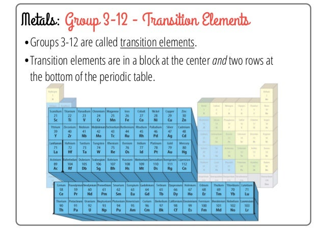 group 2 alkaline earth metals 24 - Periodic Table Group 3