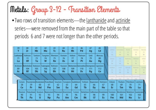 28 metals group 3 12 - Periodic Table Group Names 3 12