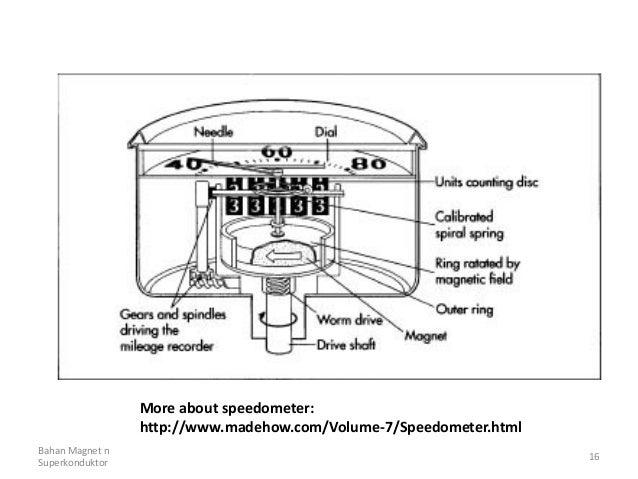 3. aplikasi-bahan-magnet