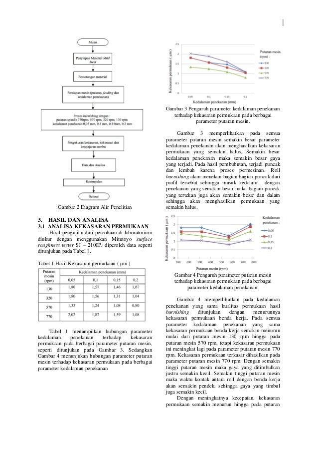 3 jurnal hasil penelitian 3 gambar 2 diagram alir penelitian ccuart Images