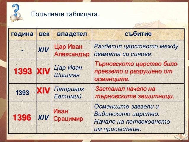 Речник: патриарх – духовникът, който стои начело на българската църква  заточение – насилствено изпращане на едно лице на ...